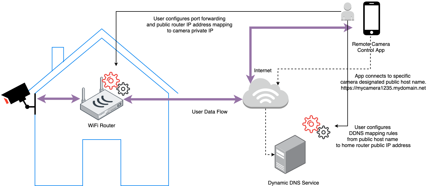 Direct Connection with Firewall Traversal